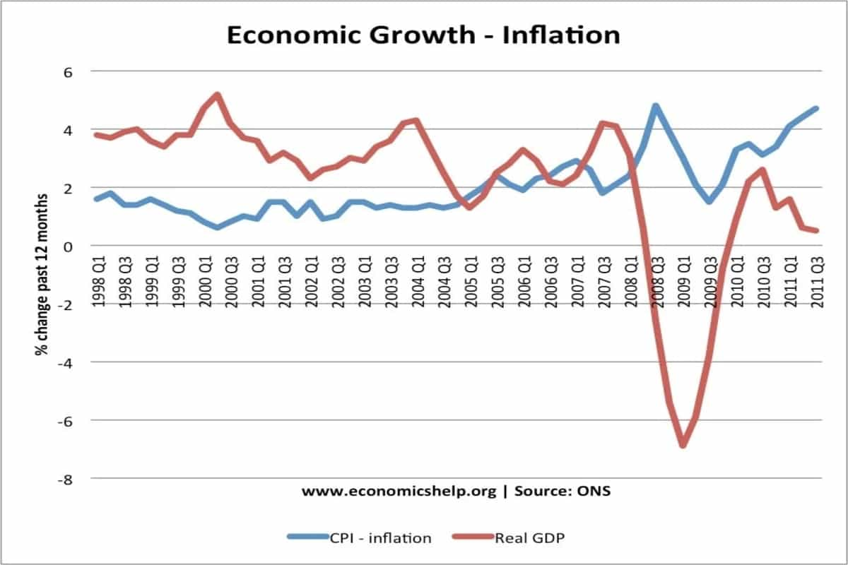 How does high inflation impact you during recession